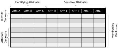 Disclosure types